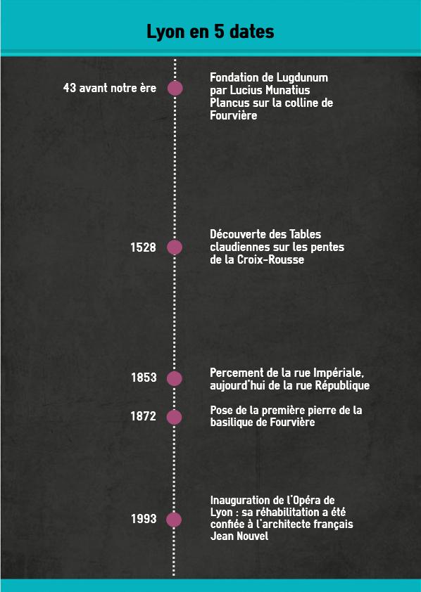 Lyon histoire infographie